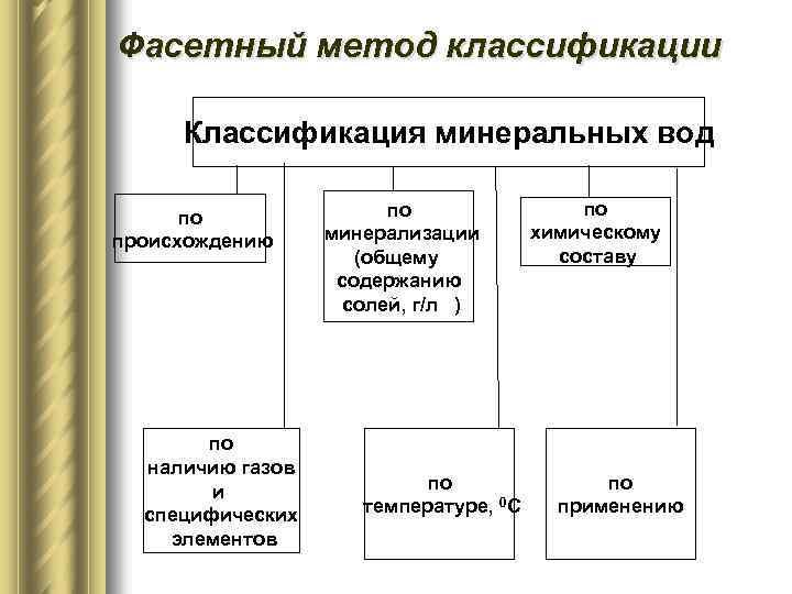 Фасетный метод классификации Классификация минеральных вод по происхождению по наличию газов и специфических элементов