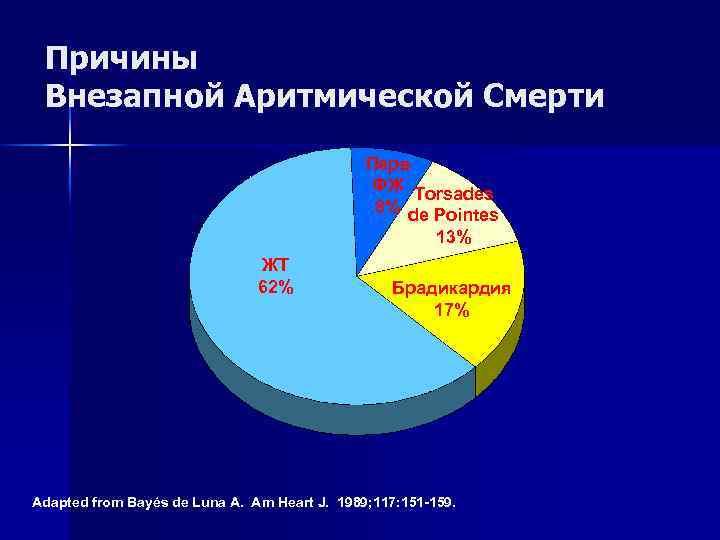 Причины Внезапной Аритмической Смерти Перв ФЖ Torsades 8% de Pointes 13% ЖТ 62% Брадикардия