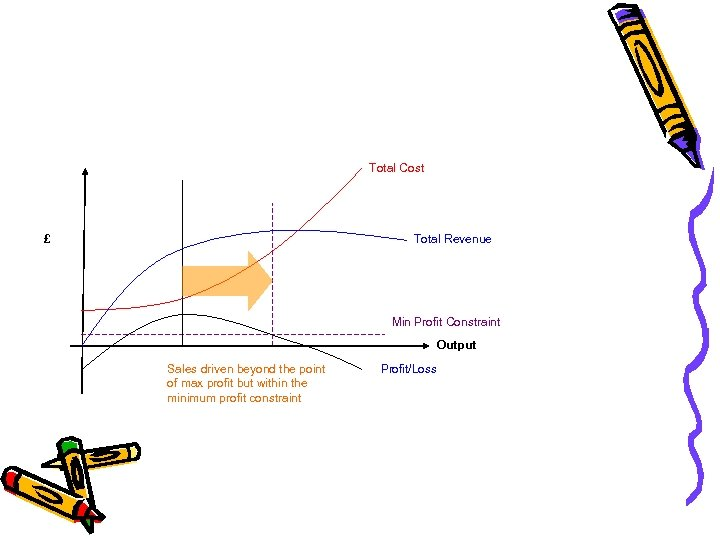 Total Cost £ Total Revenue Min Profit Constraint Output Sales driven beyond the point