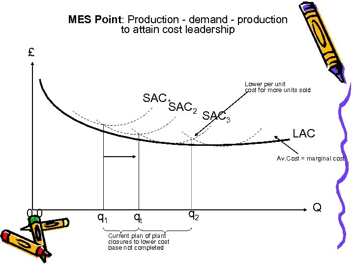 MES Point: Production - demand - production to attain cost leadership £ SAC 1