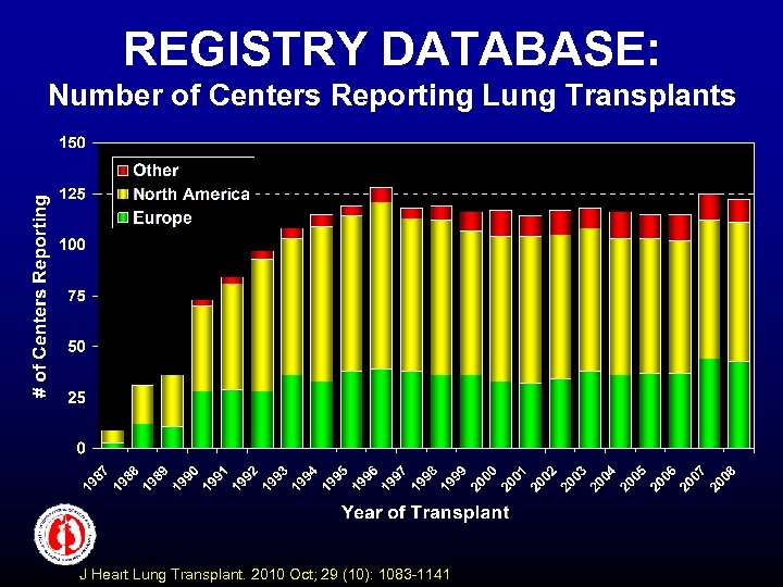 REGISTRY DATABASE: Number of Centers Reporting Lung Transplants J Heart Lung Transplant. 2010 Oct;