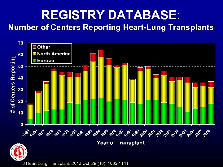 REGISTRY DATABASE: Number of Centers Reporting Heart-Lung Transplants J Heart Lung Transplant. 2010 Oct;