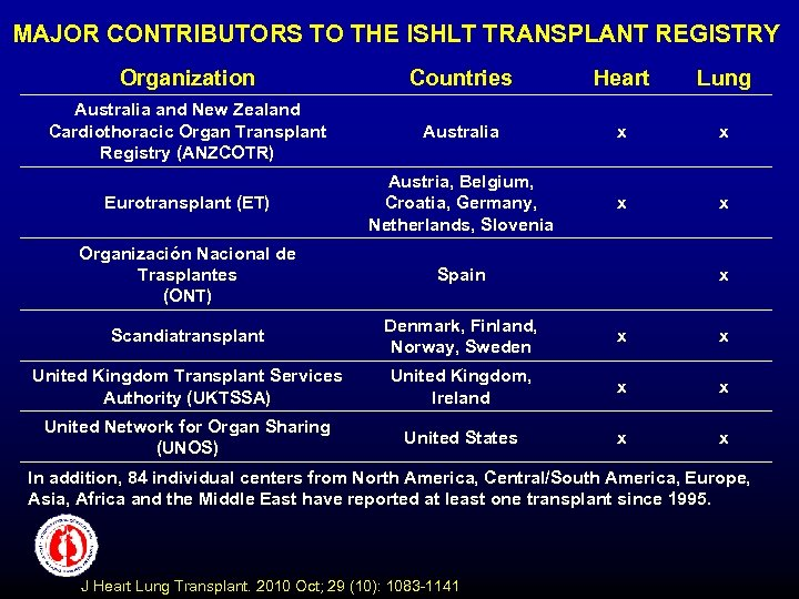 MAJOR CONTRIBUTORS TO THE ISHLT TRANSPLANT REGISTRY Organization Countries Heart Lung Australia and New