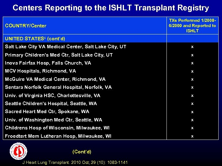 Centers Reporting to the ISHLT Transplant Registry TXs Performed 1/20086/2009 and Reported to ISHLT