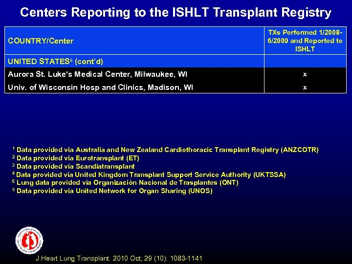 Centers Reporting to the ISHLT Transplant Registry COUNTRY/Center TXs Performed 1/20086/2009 and Reported to