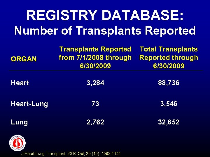 REGISTRY DATABASE: Number of Transplants Reported ORGAN Heart-Lung Transplants Reported from 7/1/2008 through 6/30/2009