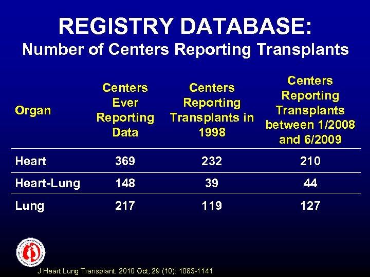 REGISTRY DATABASE: Number of Centers Reporting Transplants in between 1/2008 1998 and 6/2009 Organ
