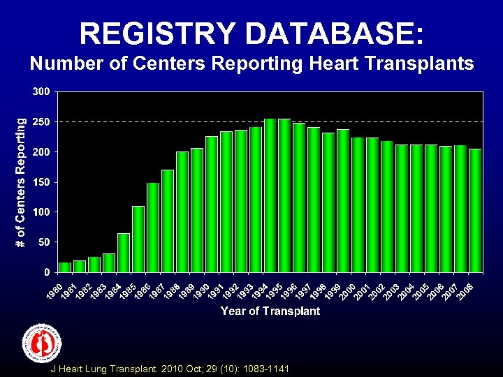 REGISTRY DATABASE: Number of Centers Reporting Heart Transplants J Heart Lung Transplant. 2010 Oct;