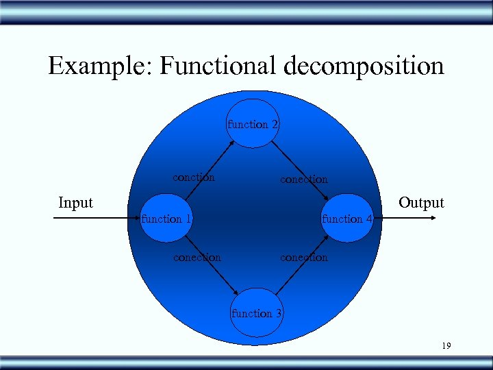 Example: Functional decomposition function 2 conction conection Input Output function 1 conection function 4