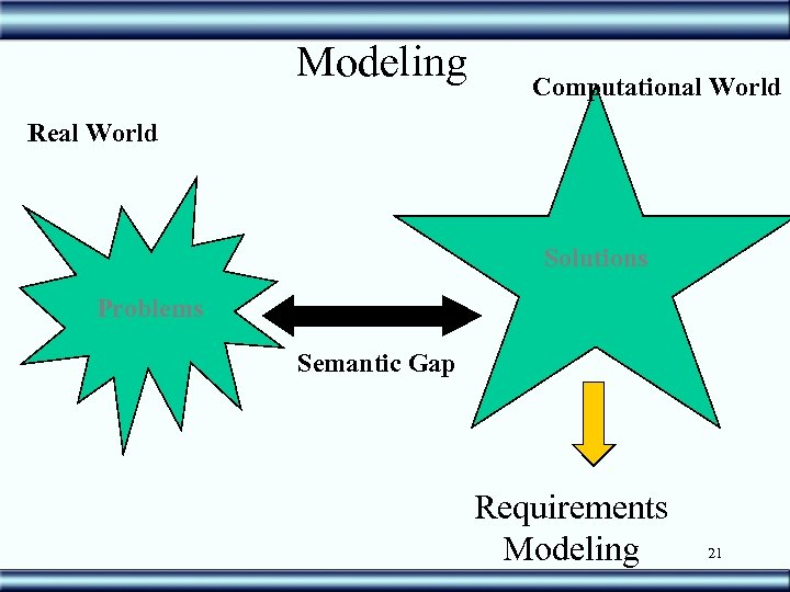 Modeling Computational World Real World Solutions Problems Semantic Gap Requirements Modeling 21