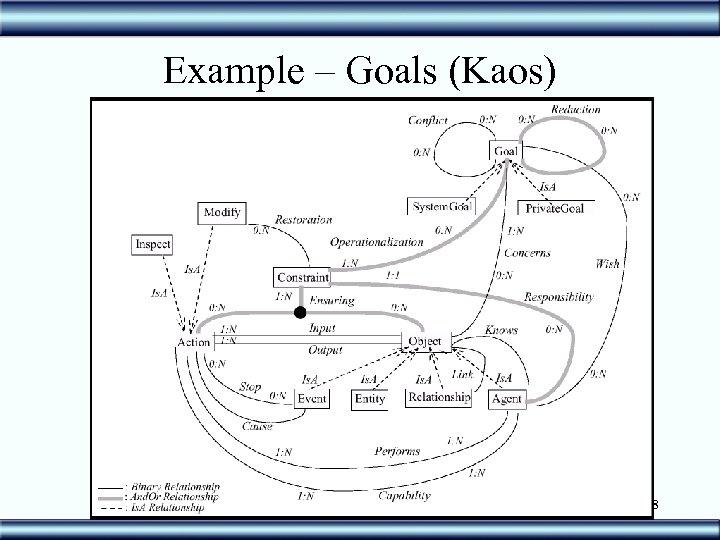 Example – Goals (Kaos) 28