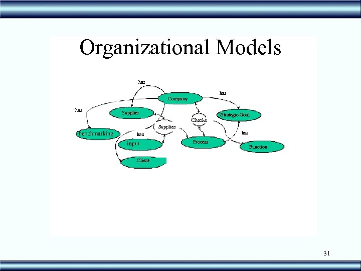 Organizational Models has Company has Supplier Strategic Goal Checks Supplies has Process Function Client