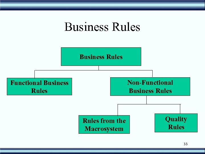 Business Rules Non-Functional Business Rules from the Macrosystem Quality Rules 33