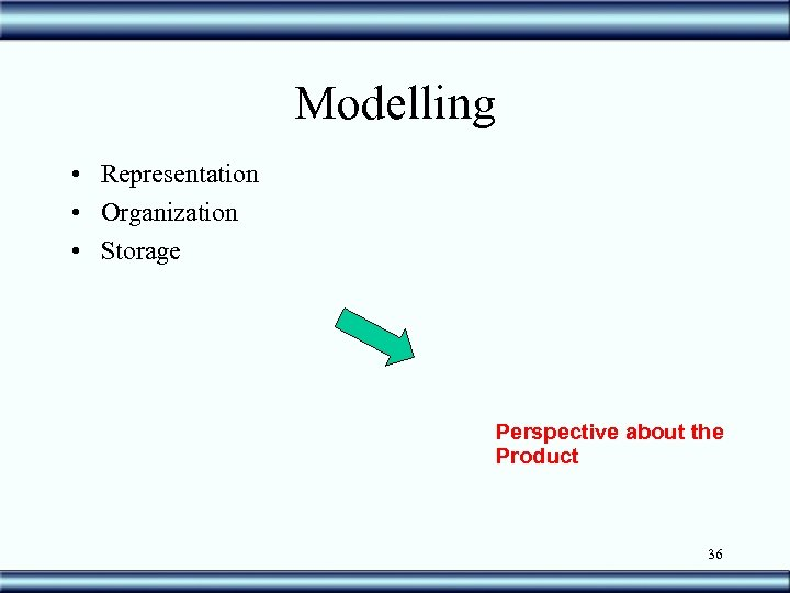 Modelling • Representation • Organization • Storage Perspective about the Product 36