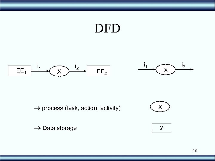 DFD EE 1 i 1 X i 2 EE 2 ® process (task, action,