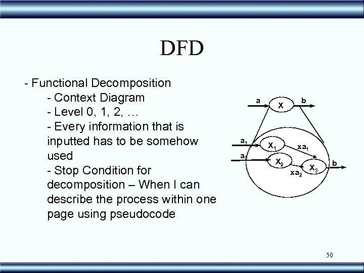 DFD - Functional Decomposition - Context Diagram - Level 0, 1, 2, … -