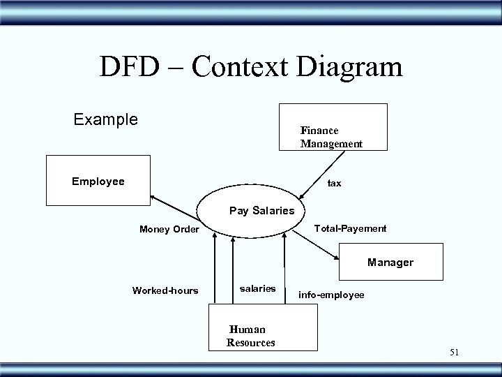 DFD – Context Diagram Example Finance Management Employee tax Pay Salaries Total-Payement Money Order