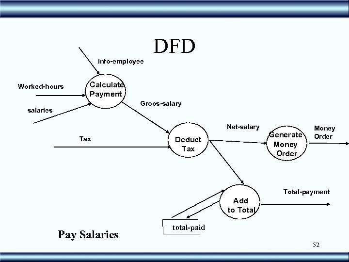 info-employee Worked-hours DFD Calculate Payment Groos-salary salaries Net-salary Tax Deduct Tax Generate Money Order