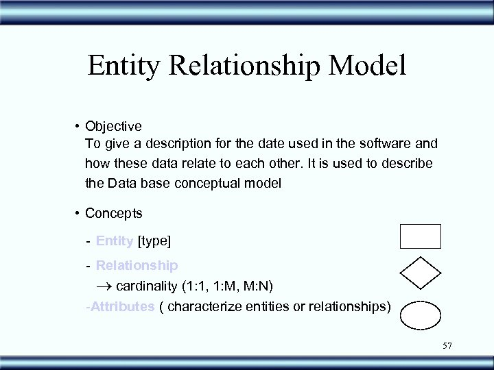 Entity Relationship Model • Objective To give a description for the date used in
