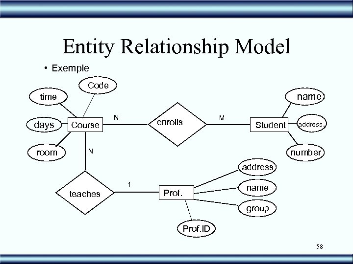Entity Relationship Model • Exemple Code name time days room Course N M enrolls