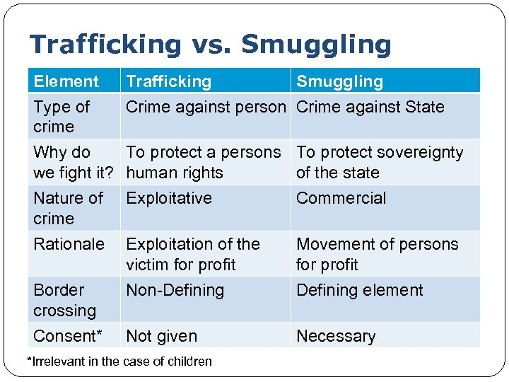 Trafficking vs. Smuggling Element Type of crime Trafficking Smuggling Crime against person Crime against
