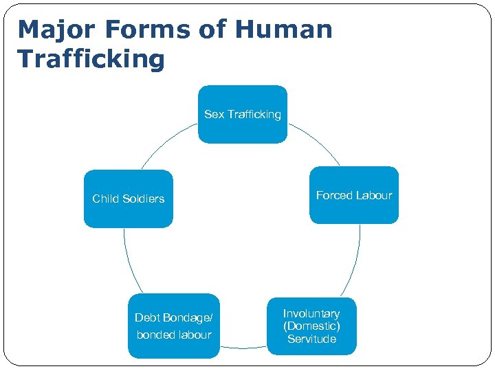 Major Forms of Human Trafficking Sex Trafficking Child Soldiers Debt Bondage/ bonded labour Forced