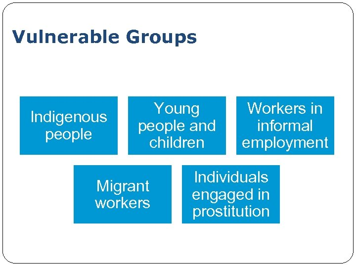 Vulnerable Groups Indigenous people Young people and children Migrant workers Workers in informal employment