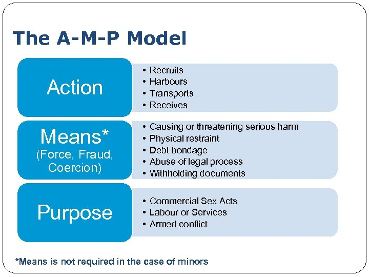 The A-M-P Model Action Means* (Force, Fraud, Coercion) Purpose • • Recruits Harbours Transports