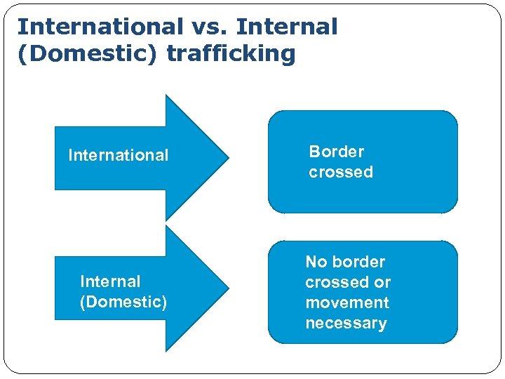 International vs. Internal (Domestic) trafficking International Internal (Domestic) Border crossed No border crossed or