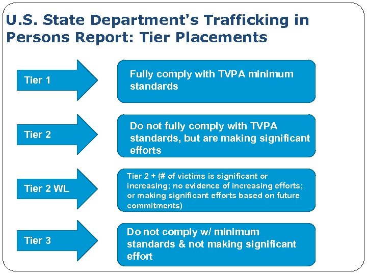 U. S. State Department's Trafficking in Persons Report: Tier Placements Tier 1 Fully comply