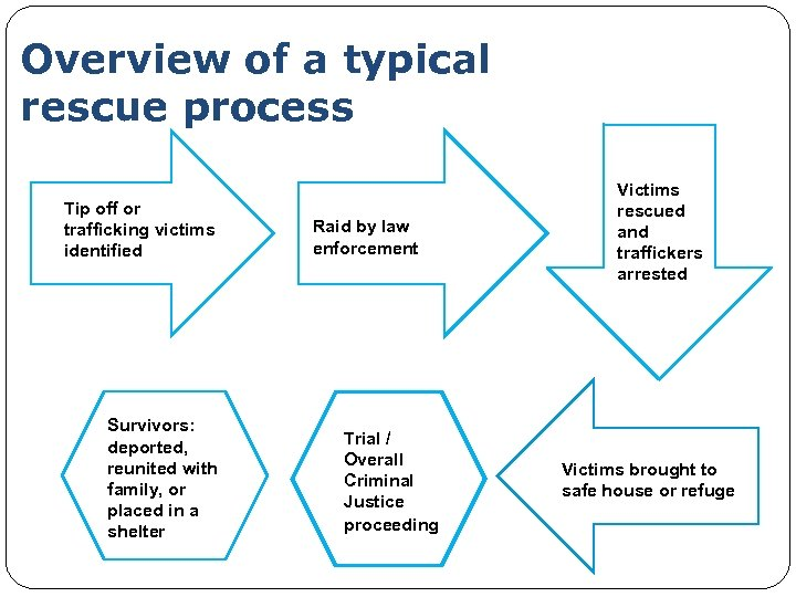 Overview of a typical rescue process Tip off or trafficking victims identified Survivors: deported,