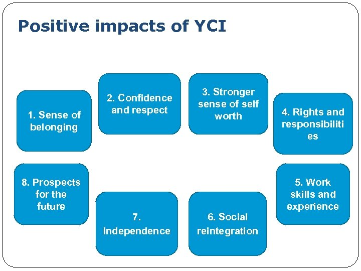 Positive impacts of YCI 1. Sense of belonging 8. Prospects for the future 2.