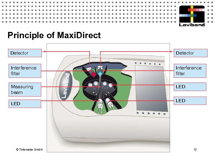 Principle of Maxi. Direct Detector Interference filter Measuring beam LED © Tintometer Gmb. H