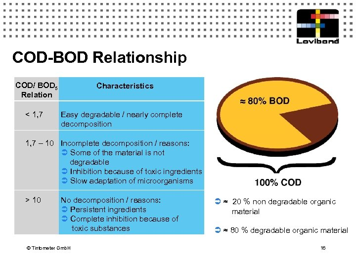 COD-BOD Relationship COD/ BOD 5 Relation < 1, 7 Characteristics Easy degradable / nearly