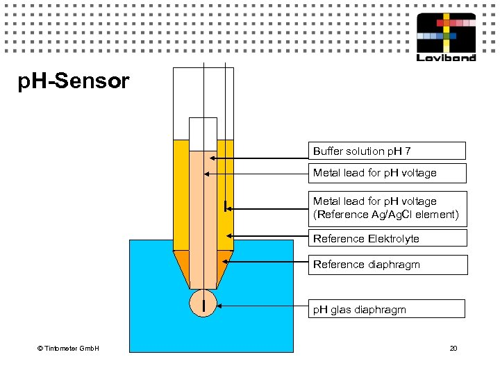 p. H-Sensor Buffer solution p. H 7 Metal lead for p. H voltage (Reference