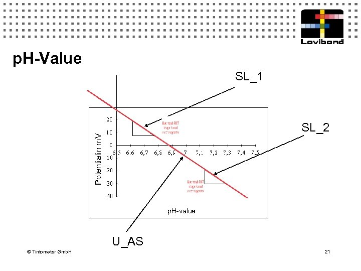 p. H-Value SL_1 Potentialin m. V SL_2 p. H-value U_AS © Tintometer Gmb. H