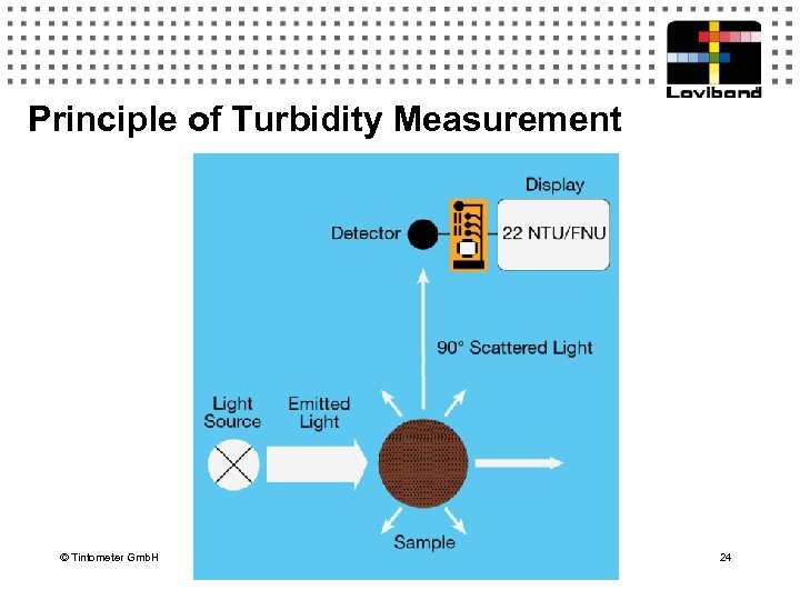 Principle of Turbidity Measurement © Tintometer Gmb. H 24