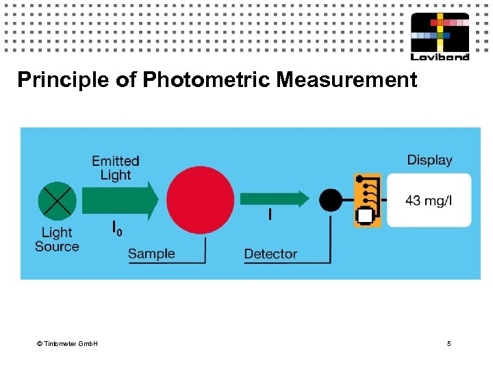 Principle of Photometric Measurement I 0 © Tintometer Gmb. H I 5