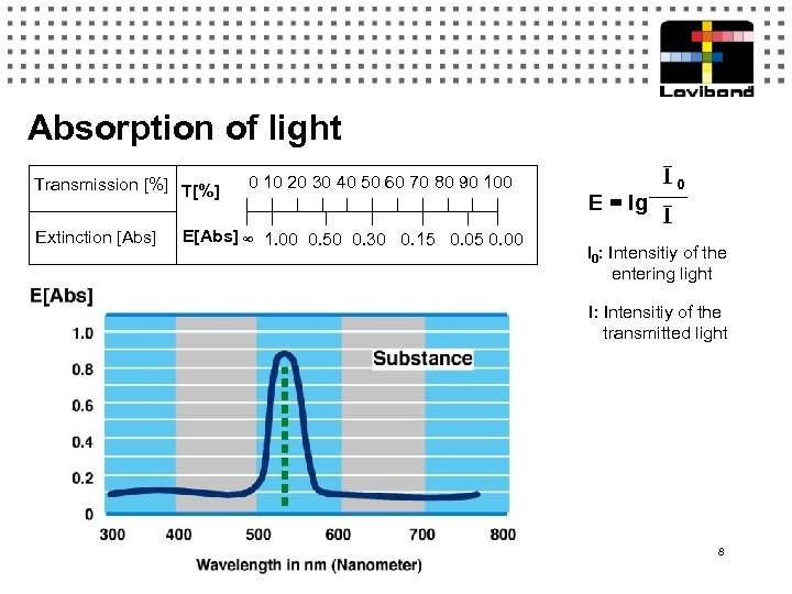 Absorption of light Transmission [%] T[%] Extinction [Abs] 0 10 20 30 40 50