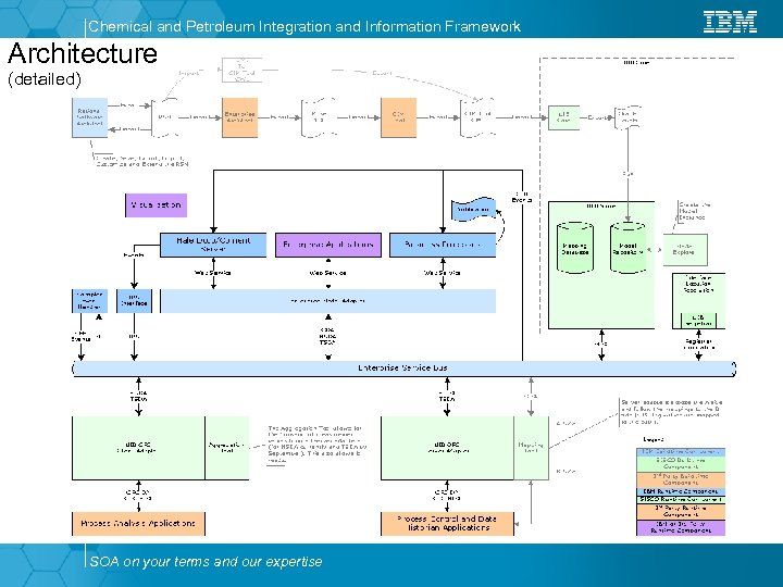 Chemical and Petroleum Integration and Information Framework Architecture (detailed) SOA on your terms and