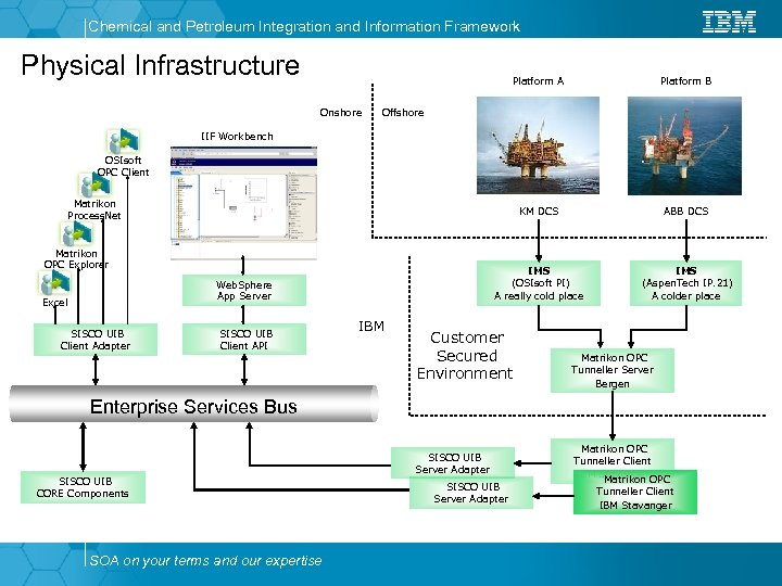 Chemical and Petroleum Integration and Information Framework Physical Infrastructure Platform A KM DCS ABB