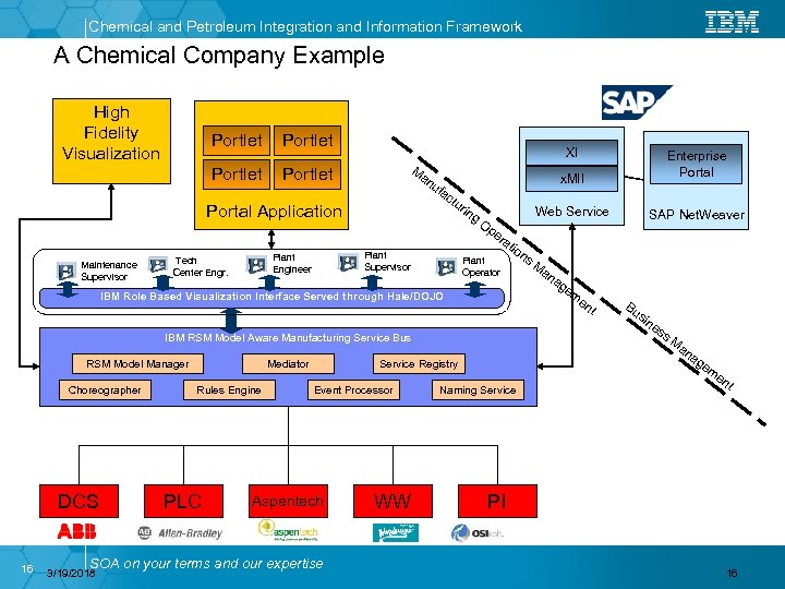 Chemical and Petroleum Integration and Information Framework A Chemical Company Example High Fidelity Visualization