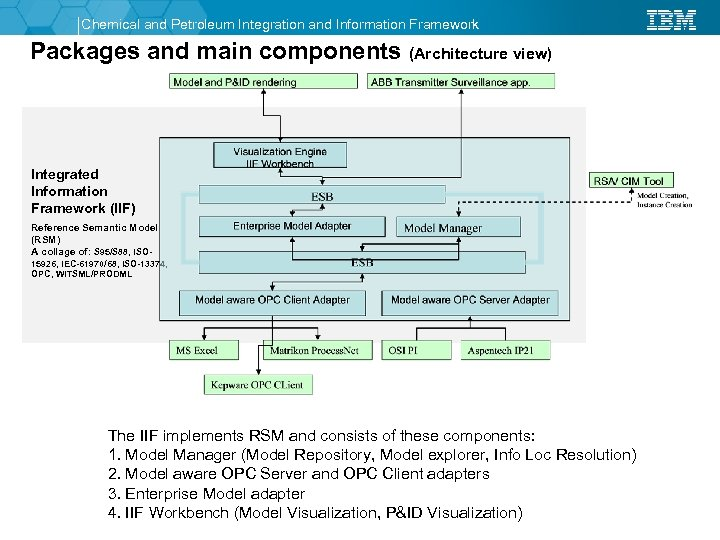 Chemical and Petroleum Integration and Information Framework Packages and main components (Architecture view) Integrated