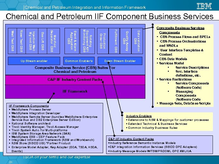 Chemical and Petroleum Integration and Information Framework Chemical and Petroleum IIF Component Business Services
