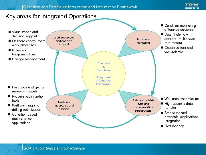 Chemical and Petroleum Integration and Information Framework Key areas for Integrated Operations n Condition