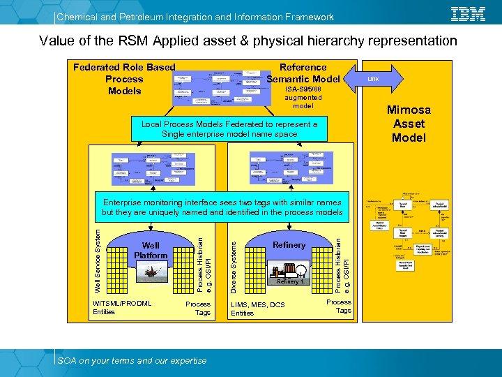 Chemical and Petroleum Integration and Information Framework Value of the RSM Applied asset &