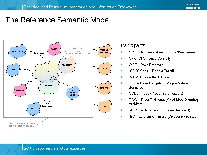 Chemical and Petroleum Integration and Information Framework The Reference Semantic Model Participants § §