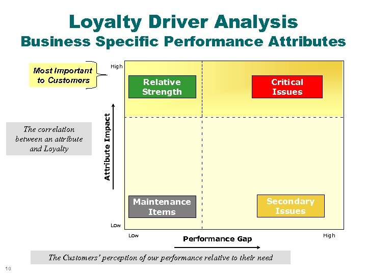 Loyalty Driver Analysis Business Specific Performance Attributes The correlation between an attribute and Loyalty