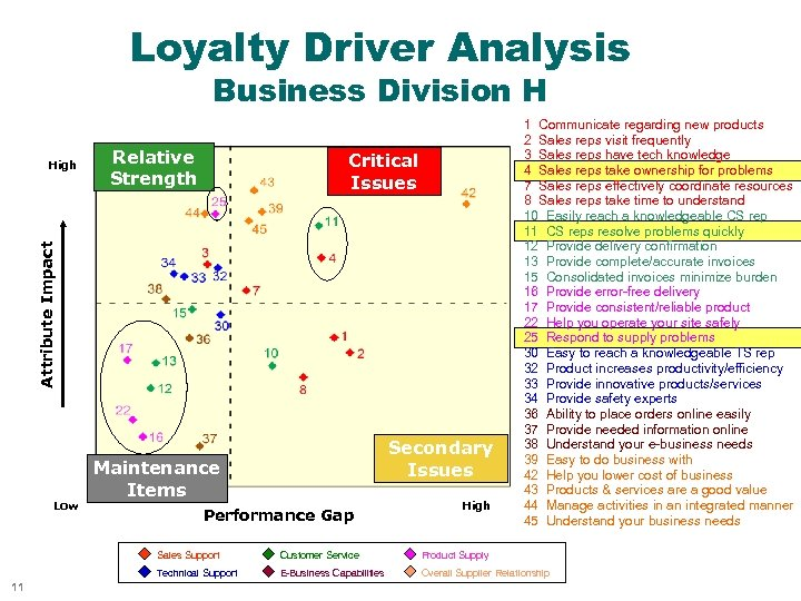 Loyalty Driver Analysis Business Division H Relative Strength Critical Issues Attribute Impact High Low