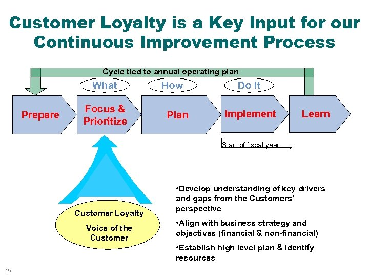 Customer Loyalty is a Key Input for our Continuous Improvement Process Cycle tied to